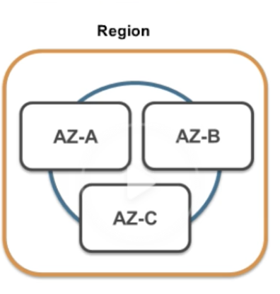 regions-availability-zones.png